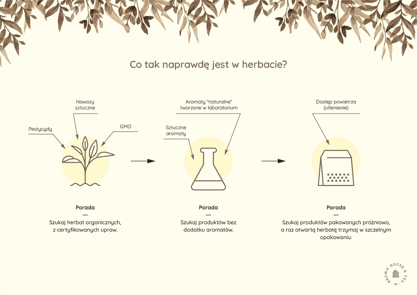 Co kryje herbata przemysłowa? infografika bht